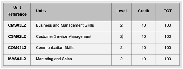 ANZ Training - Business & Management - Level 4 Certificate in ...